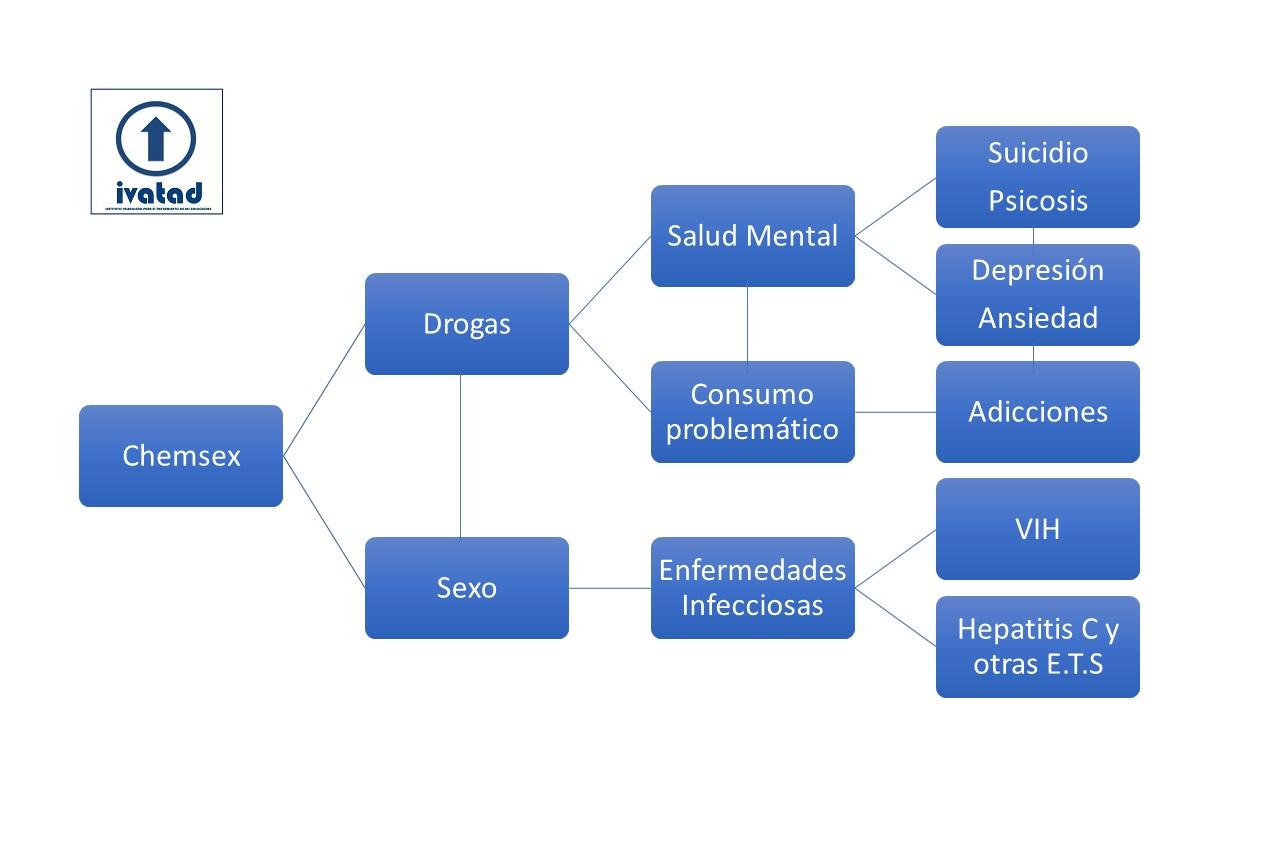 La práctica de chemsex en valencia puede afectar a la salud mental y crear adicciones
