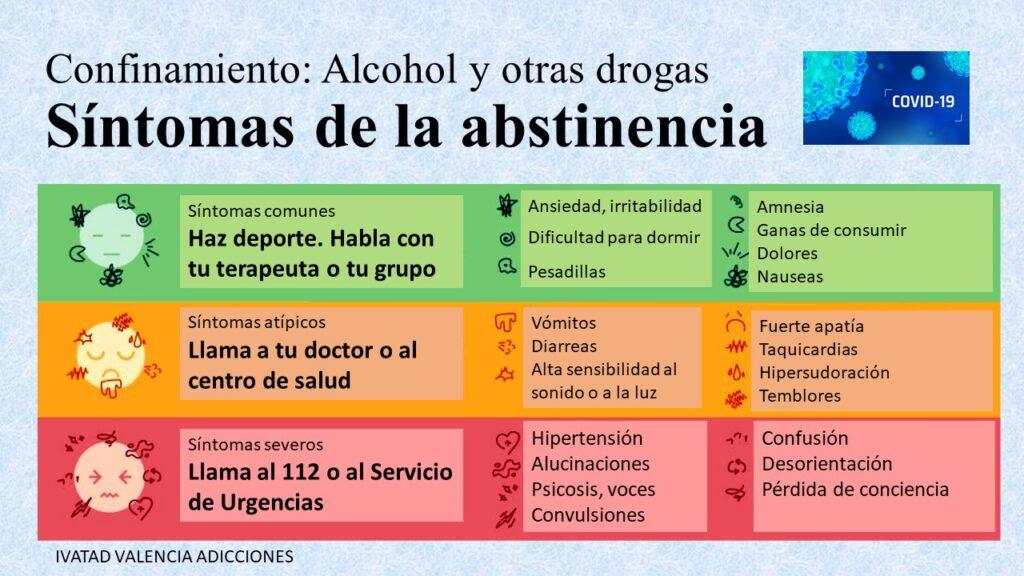 Cuadro de los síntomas del síndrome de abstinencia por valencia adicciones